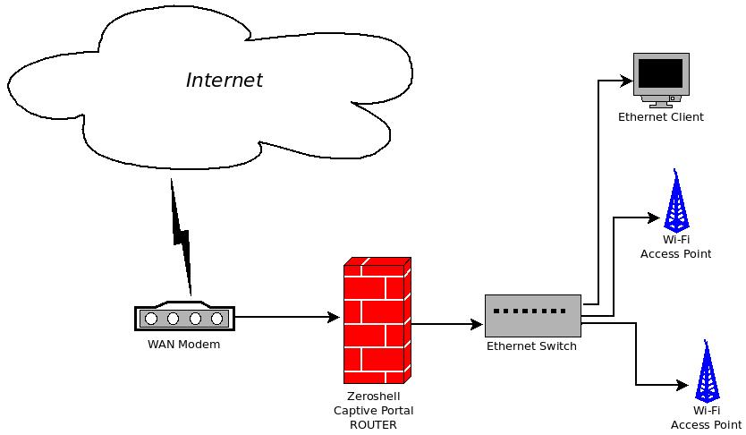Fig.1 Hotspot network protected by a Captive Portal Router
